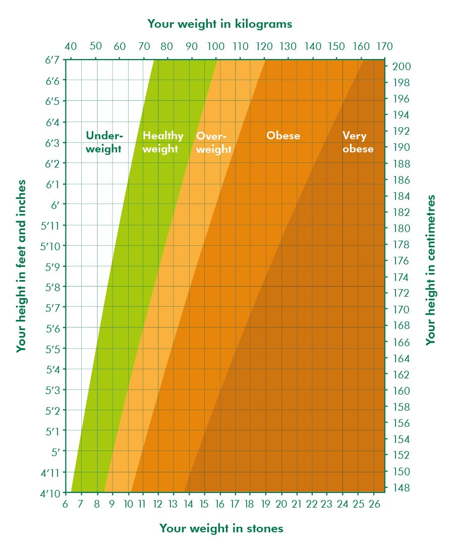 Goodbye to the people weve lost in 2016 and hello to positive the image shows a chart that compares height on a horizontal axis with weight nvjuhfo Choice Image
