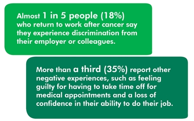 The image shows two statistics: Almost 1 in 5 people (18%) who return to work after cancer say they experience discrimination from their employer or colleagues. More than a third (35%) report other negative experiences such as feeling guilty for having to take time off for medical appointments and a loss of confidence in their ability to do their job.
