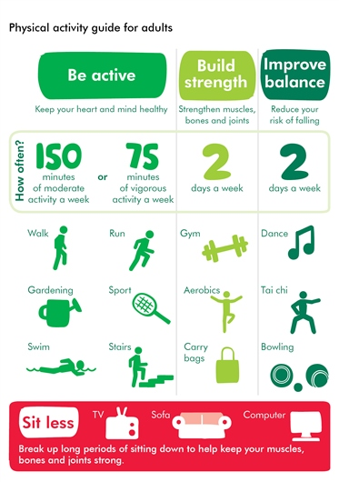 The diagram has three columns that show how much physical activity is recommended for adults in the UK. The first column is 'Be active – keep your heart and mind healthy'. Beneath this is a row called 'How often' and it shows that you should aim do 150 minutes of moderate activity a week or 75 minutes of vigorous activity a week. Under the 150 minutes there are three icons showing that walking, gardening and swimming count as moderate activity. Under the 75 minutes are icons showing that running, sports and taking the stairs count as vigorous activity. The second main column is called 'Build strength – strengthen muscles, bones and joints'. In the 'How often' row, it suggests doing these sorts of exercises 2 days a week. Below the 'How often' row are three icons showing that going to the gym, doing aerobics and carrying bags of shopping are strength exercises. The third main column is called 'Improve balance – reduce your risk of falling'. In the 'How often' row, it suggests doing these sorts of exercises 2 days a week. Below the 'How often' row are three icons showing that dancing, tai chi and bowling are balance exercises.  A final row at the bottom is called 'Sit Less'. This has icons of a TV, a sofa and a computer. Under these it says 'Break up long periods of sitting down to help keep your muscles, bones, and joints strong'.